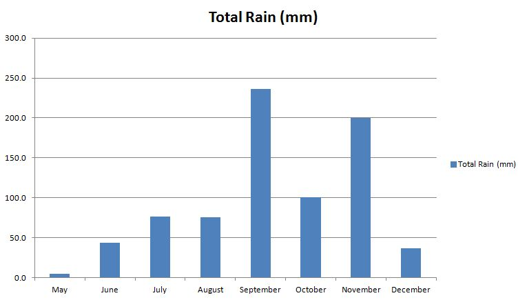 Pattaya rainfall
